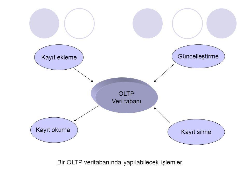 Bir OLTP veritabanında yapılabilecek işlemler