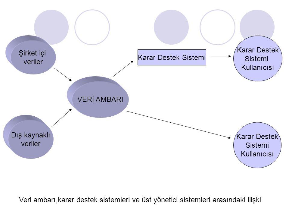 Karar Destek Sistemi. Kullanıcısı. Şirket içi. veriler. Karar Destek Sistemi. VERİ AMBARI. Dış kaynaklı.
