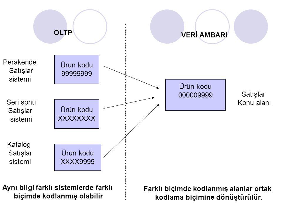 Aynı bilgi farklı sistemlerde farklı biçimde kodlanmış olabilir