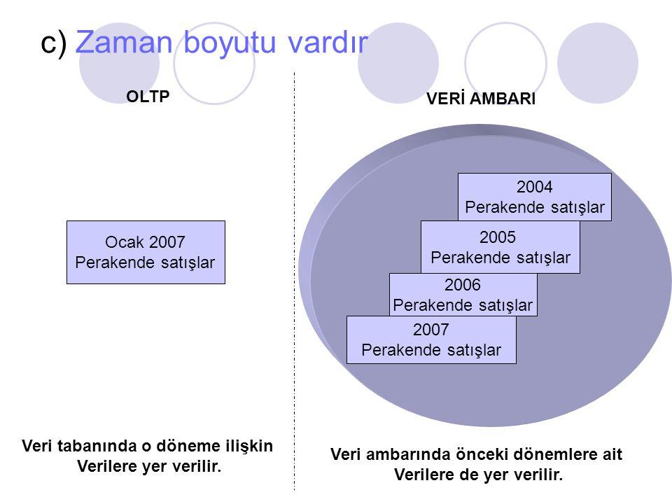 c) Zaman boyutu vardır OLTP VERİ AMBARI 2004 Perakende satışlar 2005