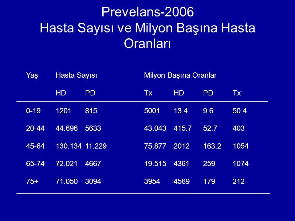 Prevelans-2006 Hasta Sayısı ve Milyon Başına Hasta Oranları