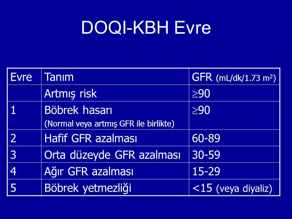 DOQI-KBH Evre Evre Tanım GFR (mL/dk/1.73 m2) Artmış risk 90 1