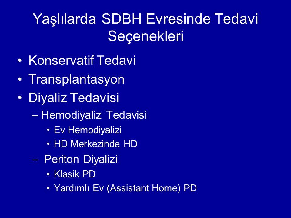 Yaşlılarda SDBH Evresinde Tedavi Seçenekleri