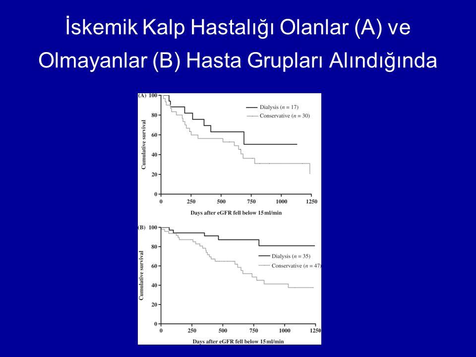 İskemik Kalp Hastalığı Olanlar (A) ve Olmayanlar (B) Hasta Grupları Alındığında