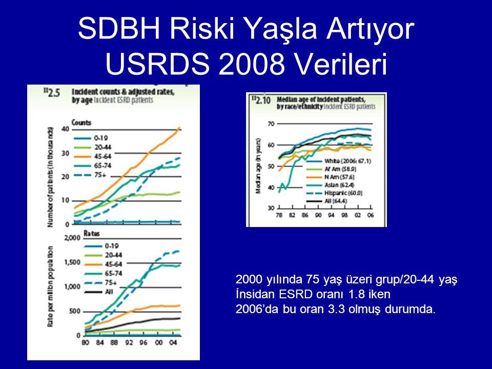 SDBH Riski Yaşla Artıyor USRDS 2008 Verileri
