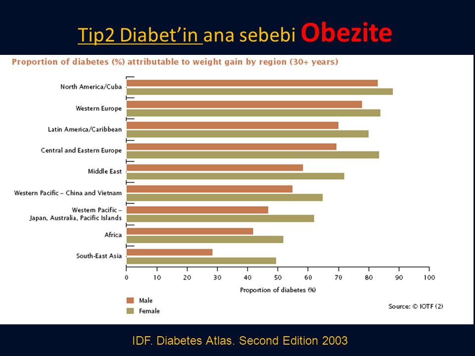 Tip2 Diabet'in ana sebebi Obezite