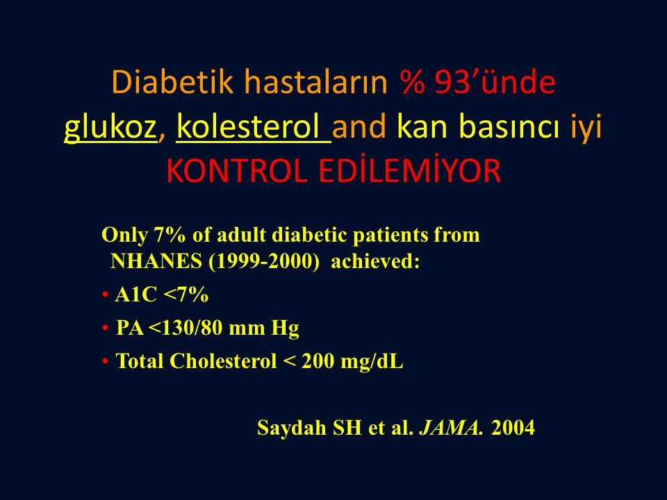 Diabetik hastaların % 93'ünde glukoz, kolesterol and kan basıncı iyi KONTROL EDİLEMİYOR