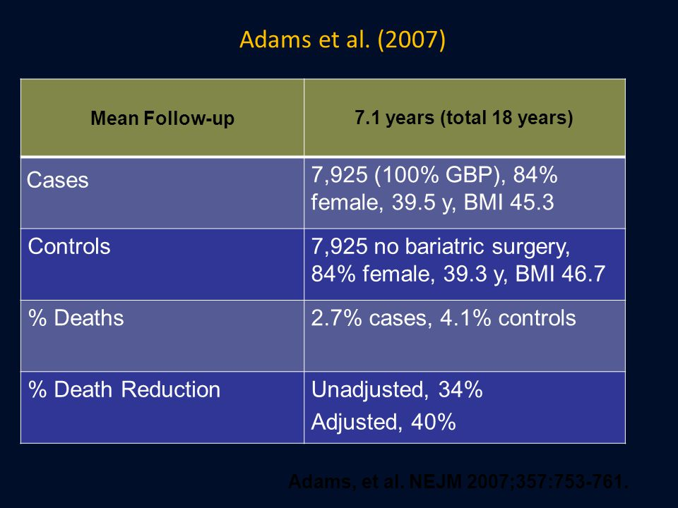 Adams et al. (2007) Mean Follow-up. 7.1 years (total 18 years) Cases. 7,925 (100% GBP), 84% female, 39.5 y, BMI 45.3.