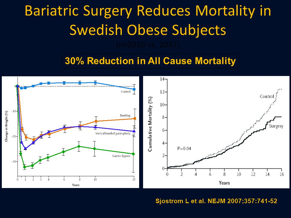 Bariatric Surgery Reduces Mortality in Swedish Obese Subjects (n=2010 vs. 2037)