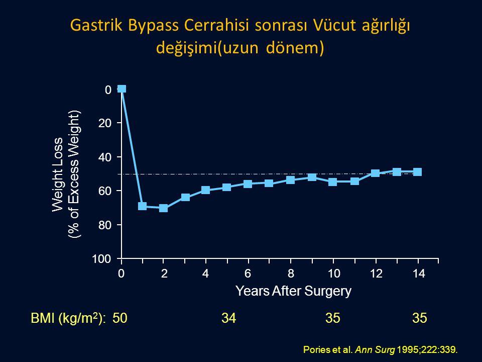 Gastrik Bypass Cerrahisi sonrası Vücut ağırlığı değişimi(uzun dönem)
