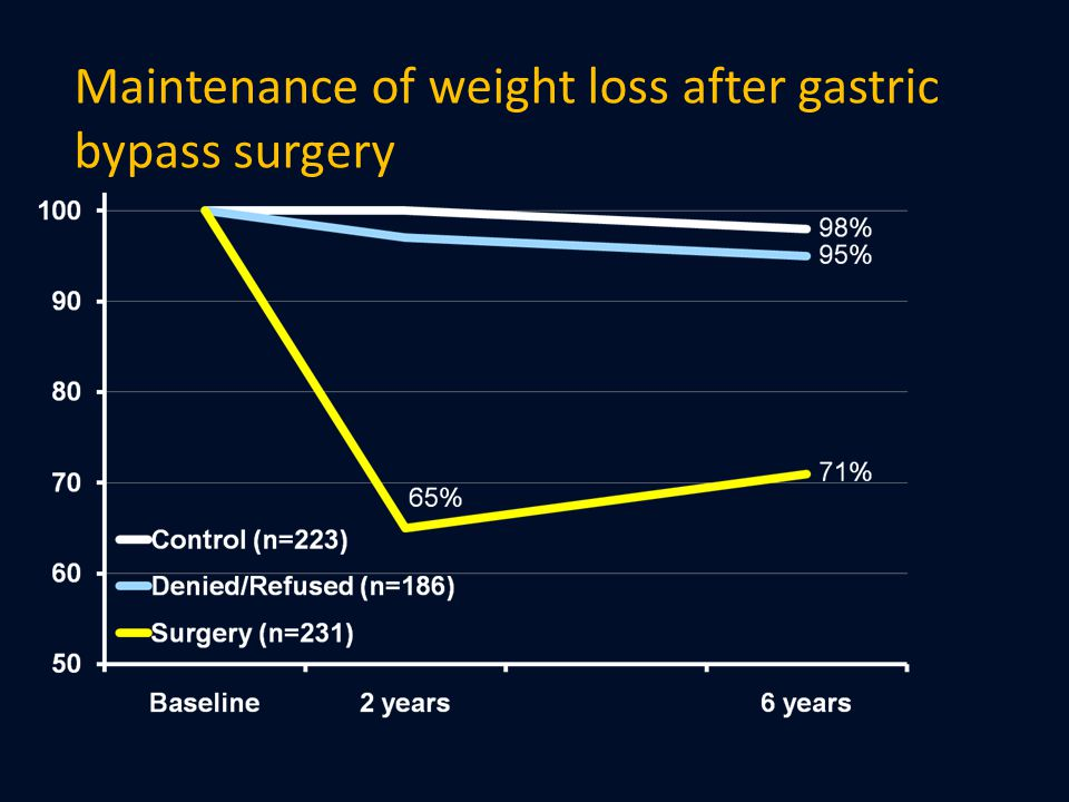 Maintenance of weight loss after gastric bypass surgery