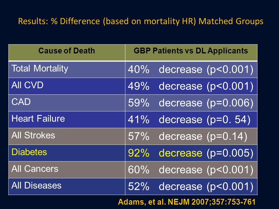 Results: % Difference (based on mortality HR) Matched Groups