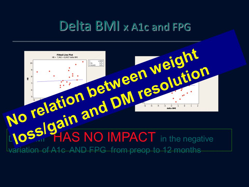 No relation between weight loss/gain and DM resolution