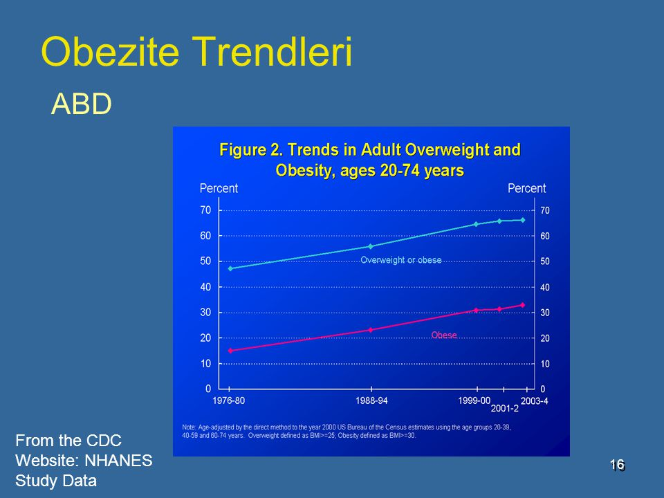 Obezite Trendleri ABD From the CDC Website: NHANES Study Data 5