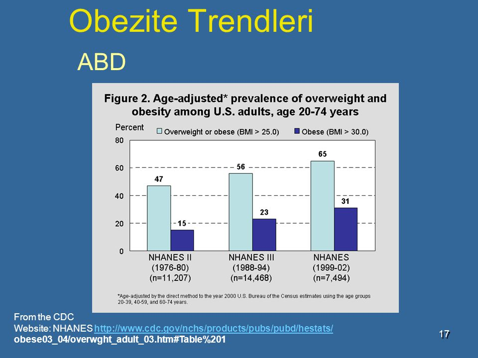 Obezite Trendleri ABD From the CDC