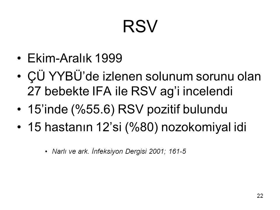 RSV Ekim-Aralık 1999. ÇÜ YYBÜ'de izlenen solunum sorunu olan 27 bebekte IFA ile RSV ag'i incelendi.