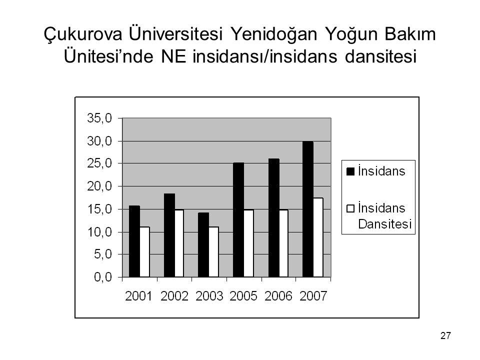 Çukurova Üniversitesi Yenidoğan Yoğun Bakım Ünitesi'nde NE insidansı/insidans dansitesi