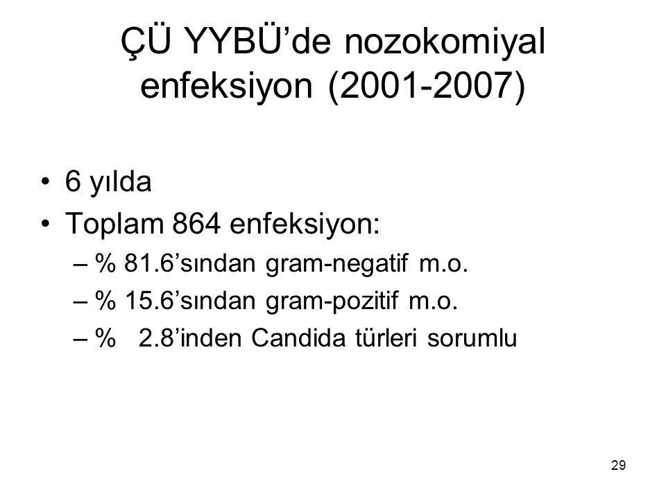 ÇÜ YYBÜ'de nozokomiyal enfeksiyon (2001-2007)