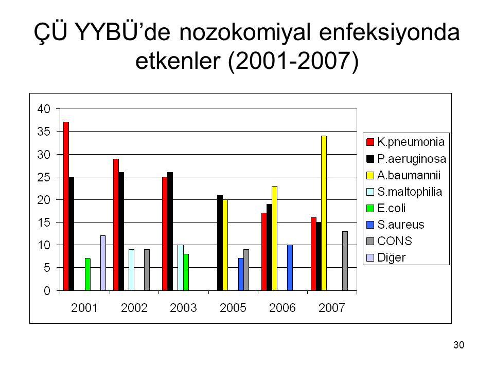 ÇÜ YYBÜ'de nozokomiyal enfeksiyonda etkenler (2001-2007)