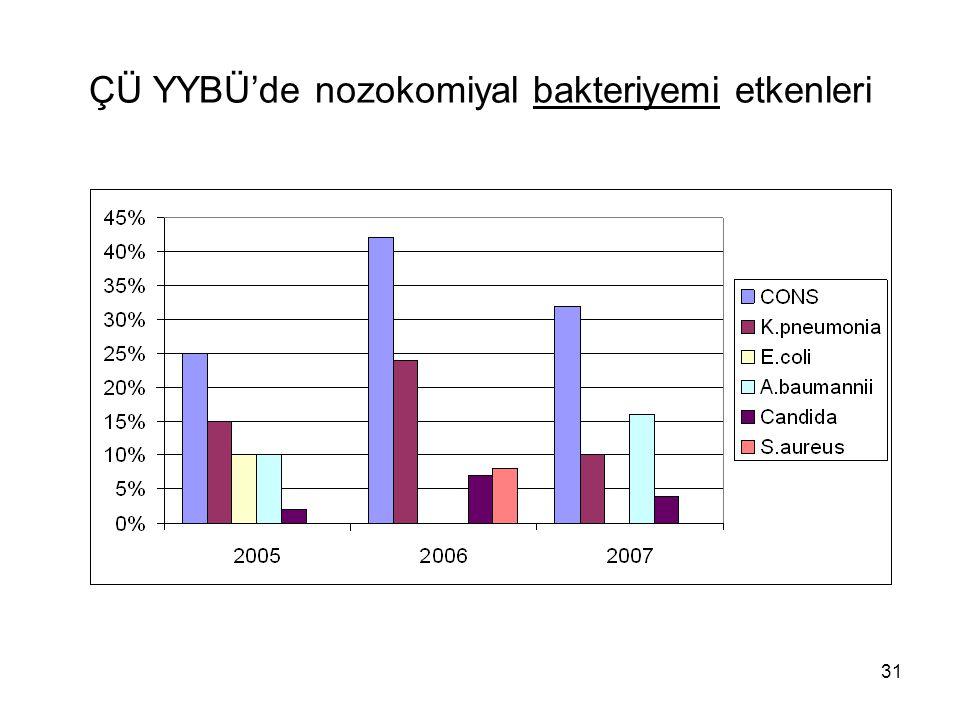 ÇÜ YYBÜ'de nozokomiyal bakteriyemi etkenleri