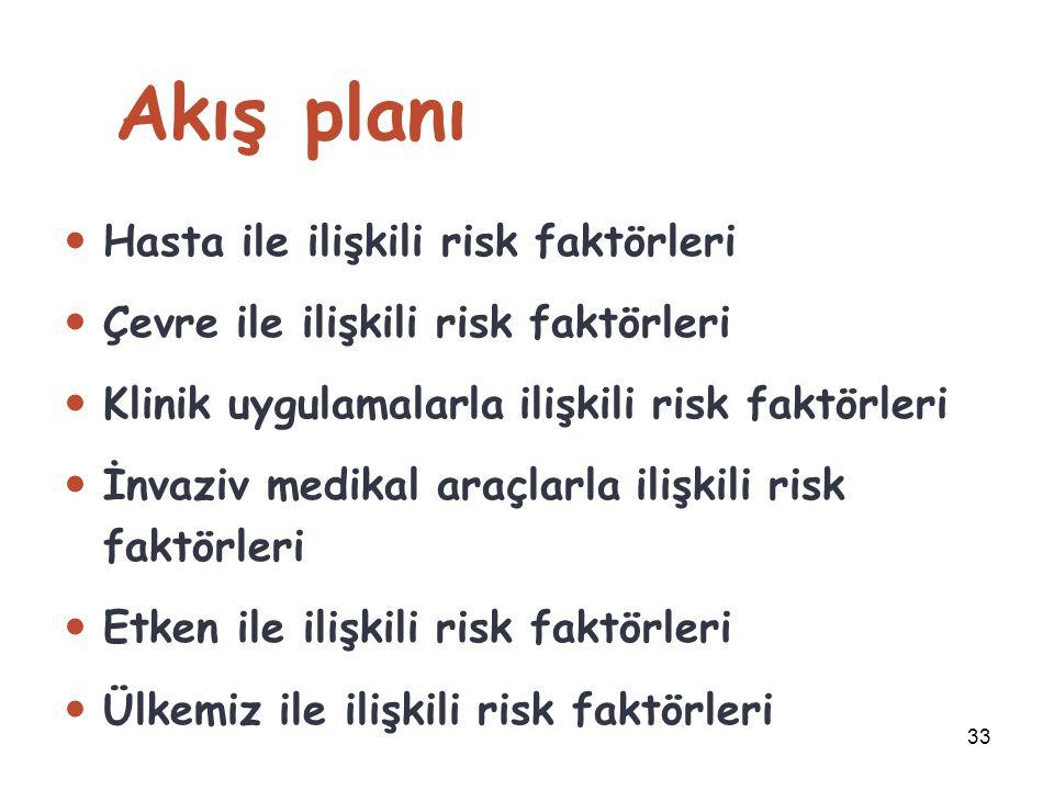 Akış planı Hasta ile ilişkili risk faktörleri