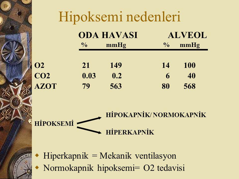 Hipoksemi nedenleri ODA HAVASI ALVEOL % mmHg % mmHg