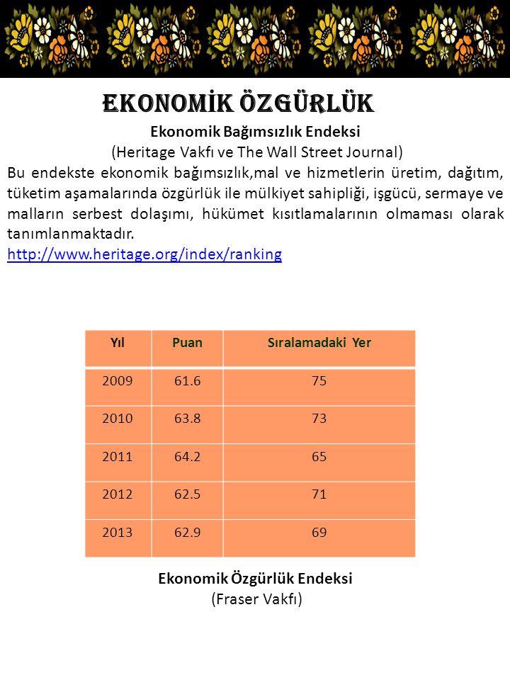 Ekonomik Bağımsızlık Endeksi Ekonomik Özgürlük Endeksi