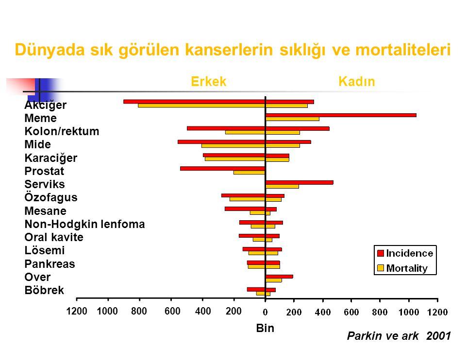 Dünyada sık görülen kanserlerin sıklığı ve mortaliteleri