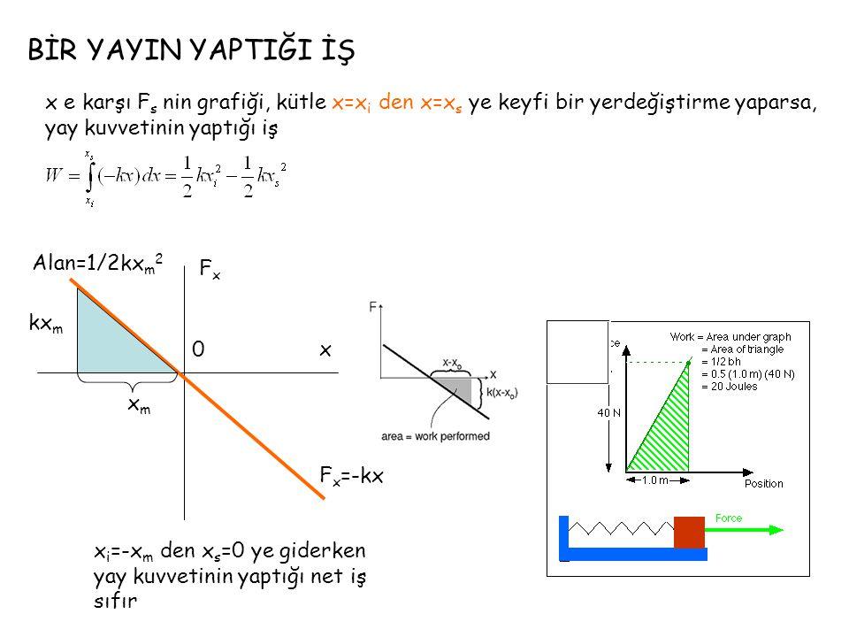 BİR YAYIN YAPTIĞI İŞ x e karşı Fs nin grafiği, kütle x=xi den x=xs ye keyfi bir yerdeğiştirme yaparsa, yay kuvvetinin yaptığı iş.