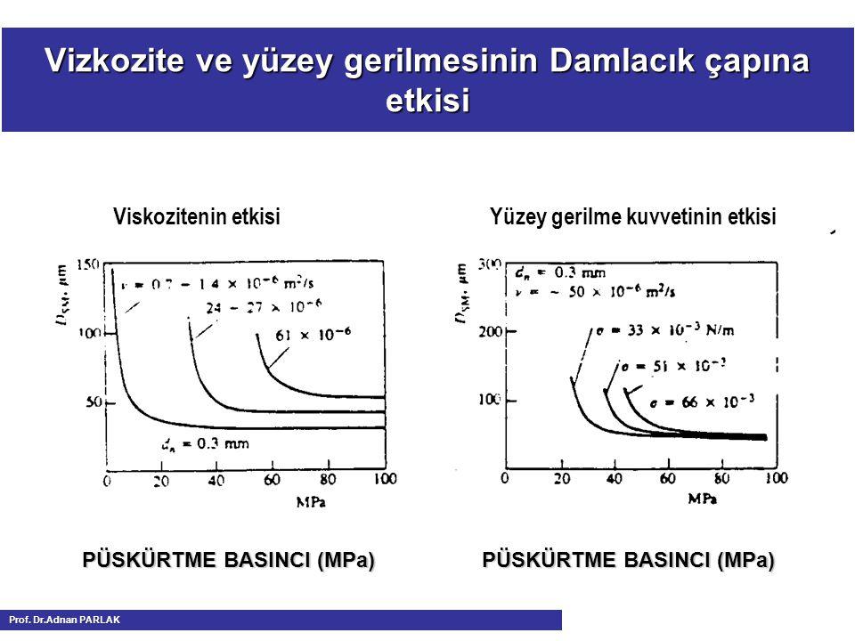 Vizkozite ve yüzey gerilmesinin Damlacık çapına etkisi
