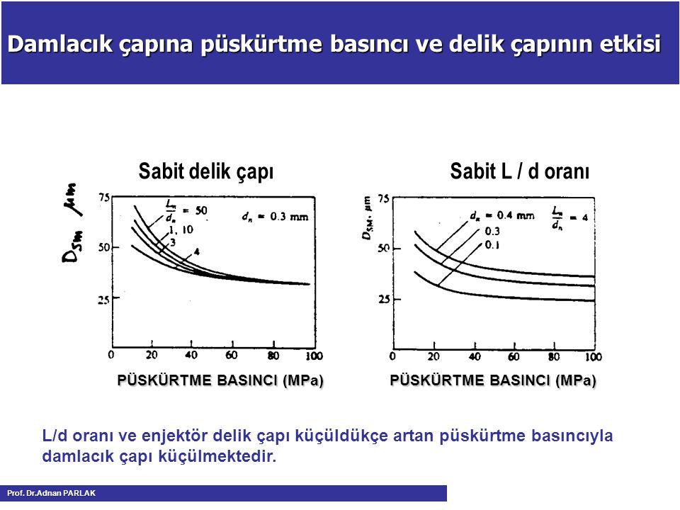 Damlacık çapına püskürtme basıncı ve delik çapının etkisi