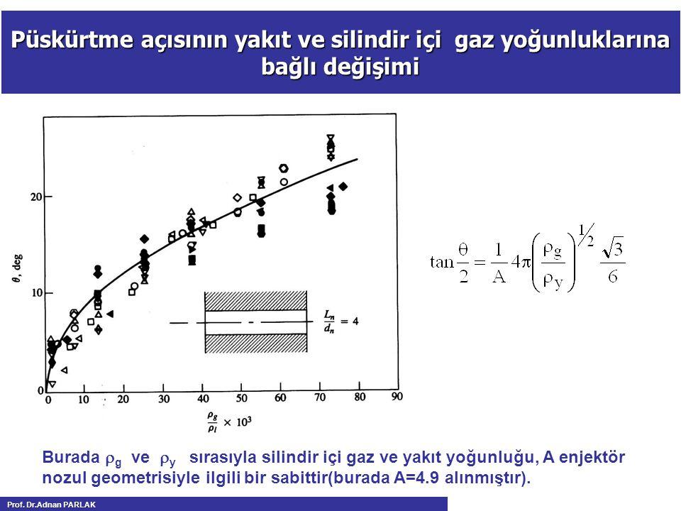 Püskürtme açısının yakıt ve silindir içi gaz yoğunluklarına bağlı değişimi