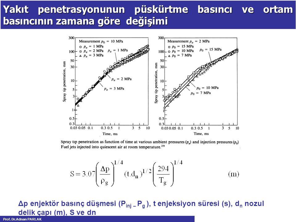 Yakıt penetrasyonunun püskürtme basıncı ve ortam basıncının zamana göre değişimi