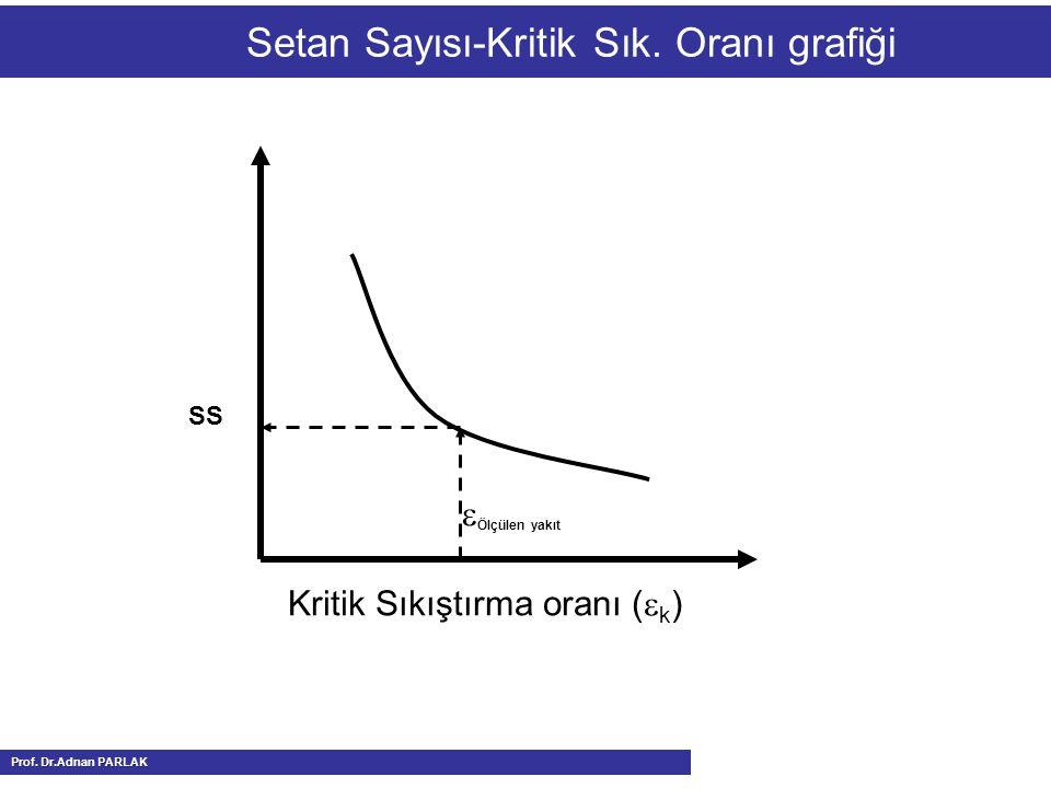 Setan Sayısı-Kritik Sık. Oranı grafiği