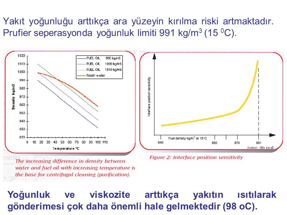 Yakıt yoğunluğu arttıkça ara yüzeyin kırılma riski artmaktadır
