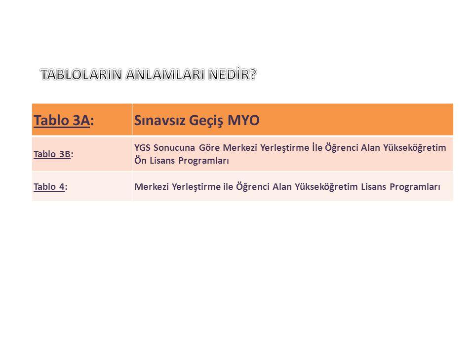 TABLOLARIN ANLAMLARI NEDİR Tablo 3A: Sınavsız Geçiş MYO