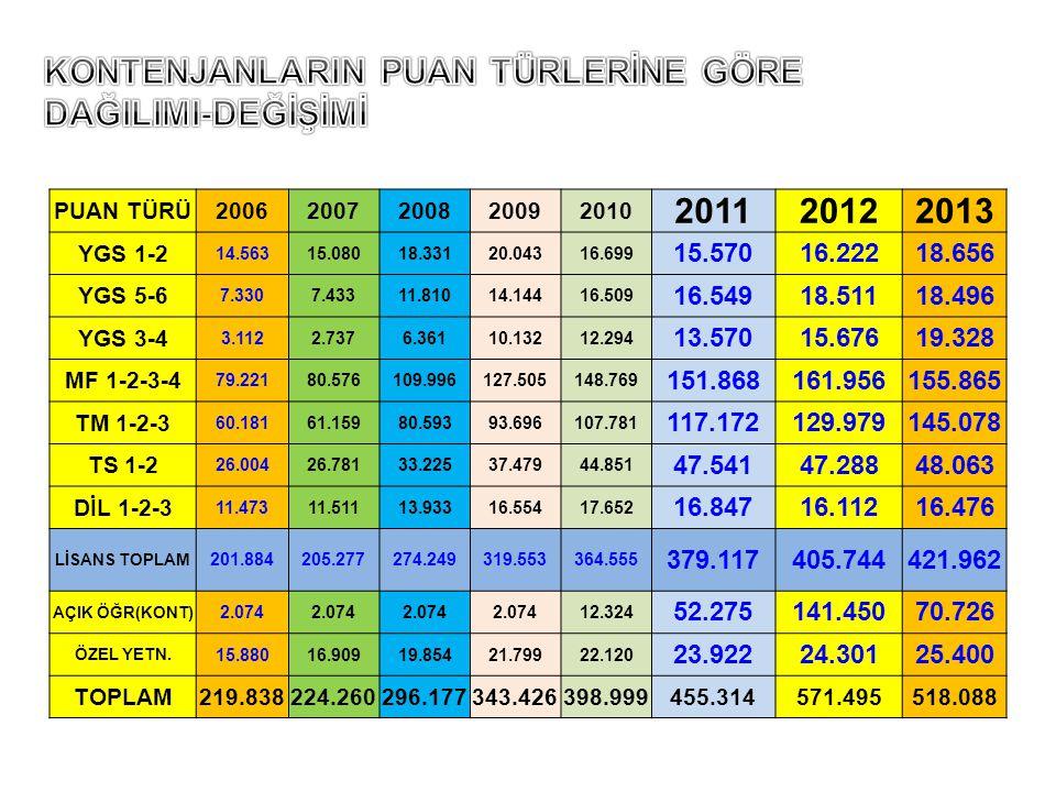 KONTENJANLARIN PUAN TÜRLERİNE GÖRE DAĞILIMI-DEĞİŞİMİ 2011 2012 2013