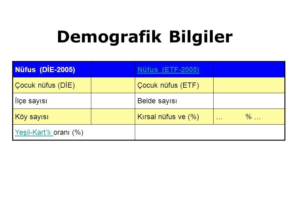 Demografik Bilgiler Nüfus (DİE-2005) Nüfus (ETF-2005)