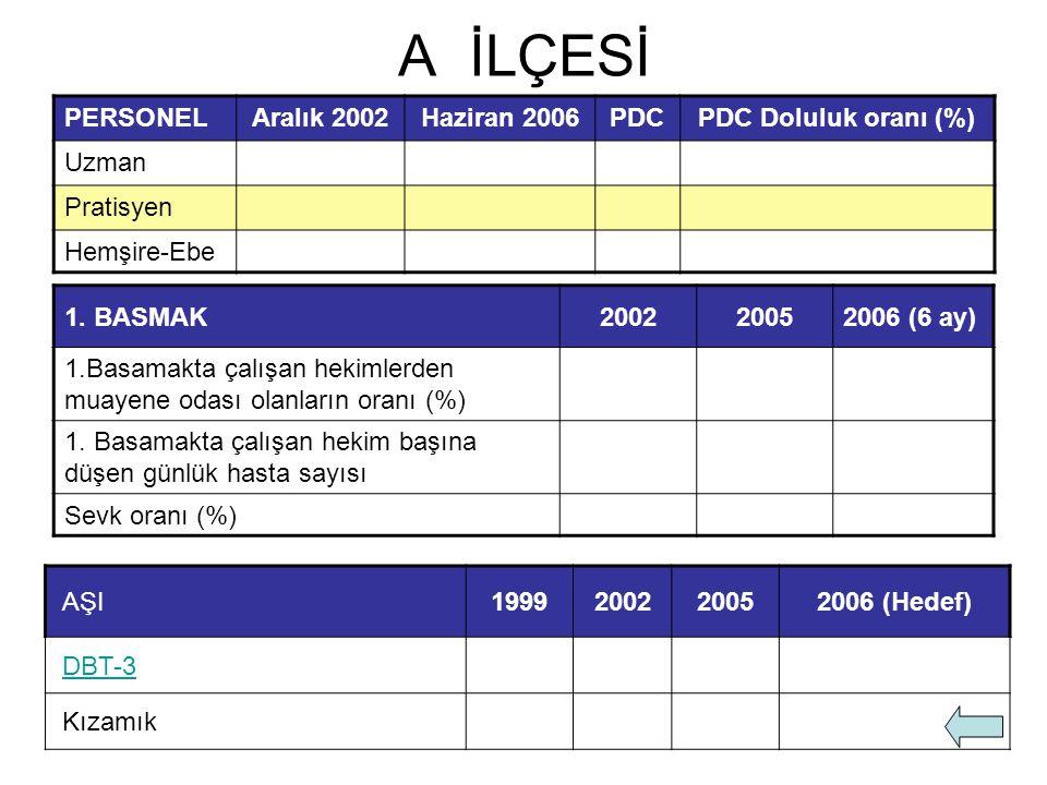 A İLÇESİ PERSONEL Aralık 2002 Haziran 2006 PDC PDC Doluluk oranı (%)
