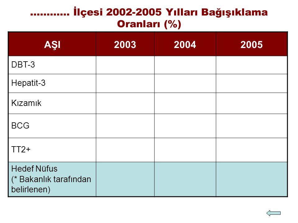 ………… İlçesi 2002-2005 Yılları Bağışıklama Oranları (%)