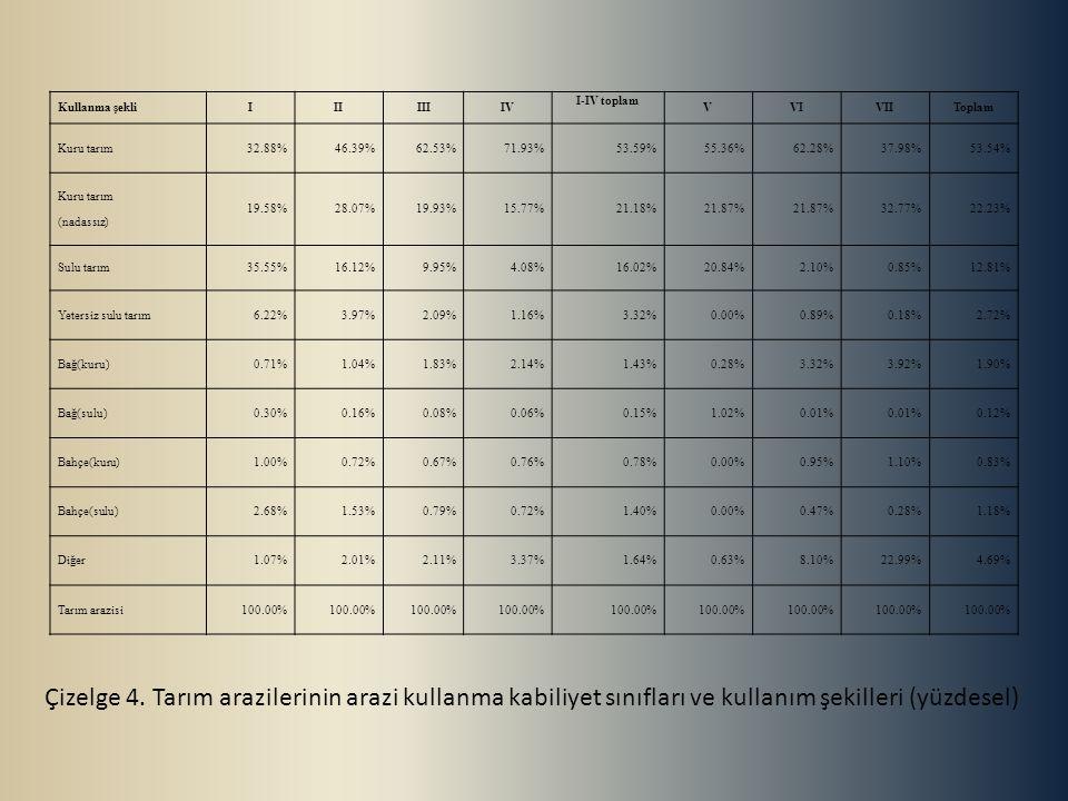 Kullanma şekli I. II. III. IV. I-IV toplam. V. VI. VII. Toplam. Kuru tarım. 32.88% 46.39%