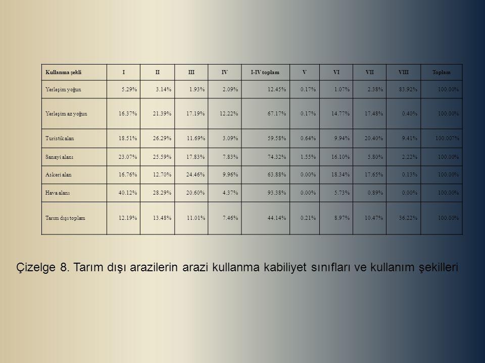 Kullanma şekli I. II. III. IV. I-IV toplam. V. VI. VII. VIII. Toplam. Yerleşim yoğun. 5.29%