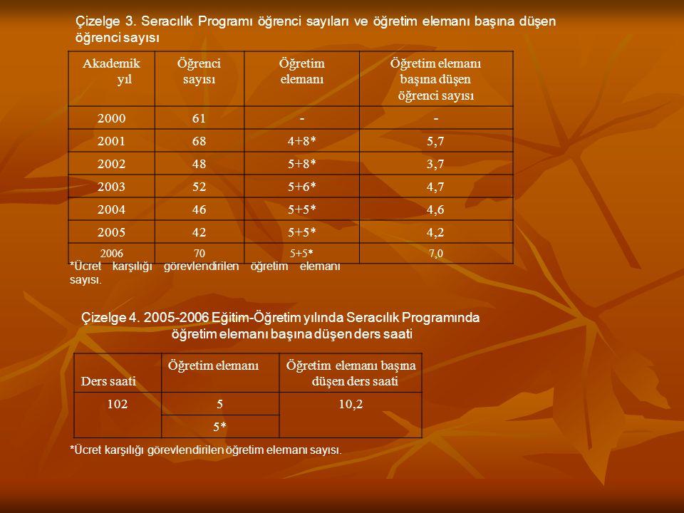 Çizelge 4. 2005-2006 Eğitim-Öğretim yılında Seracılık Programında