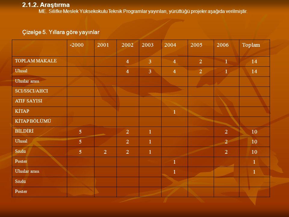 2.1.2. Araştırma Çizelge 5. Yıllara göre yayınlar -2000 2001 2002 2003