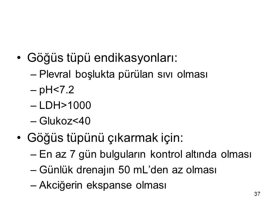 Göğüs tüpü endikasyonları: