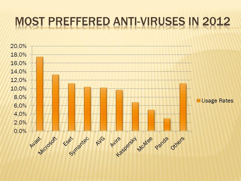 Most Preffered Anti-viruses in 2012