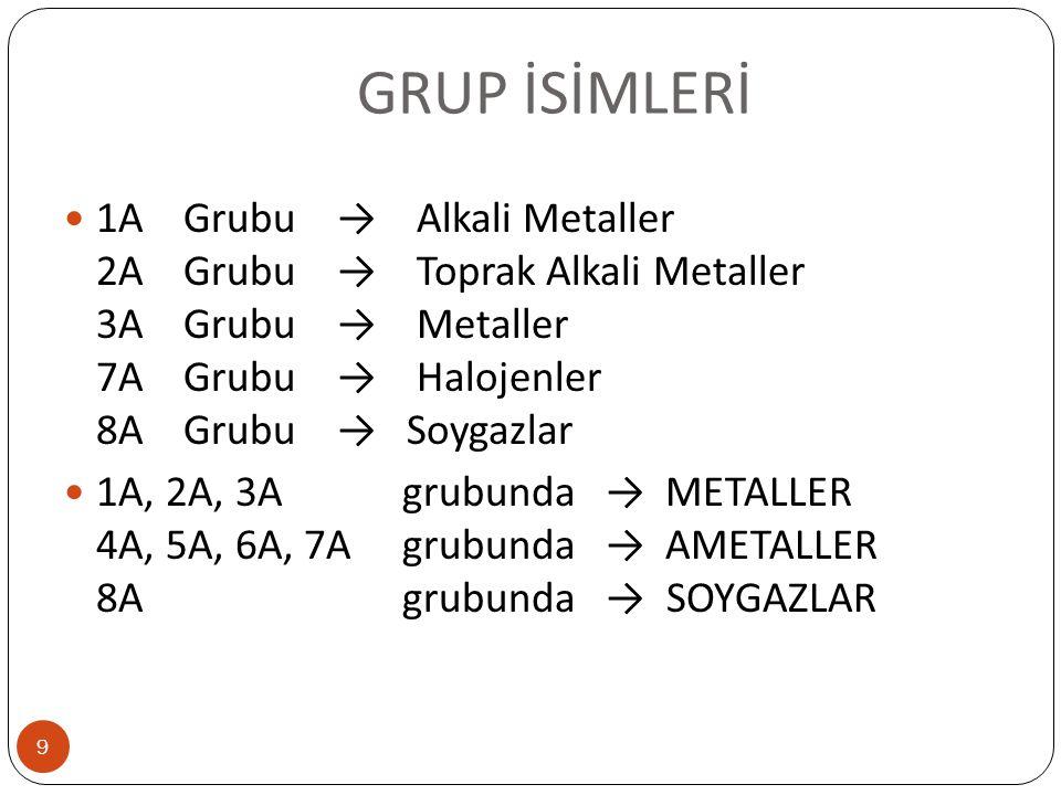 GRUP İSİMLERİ