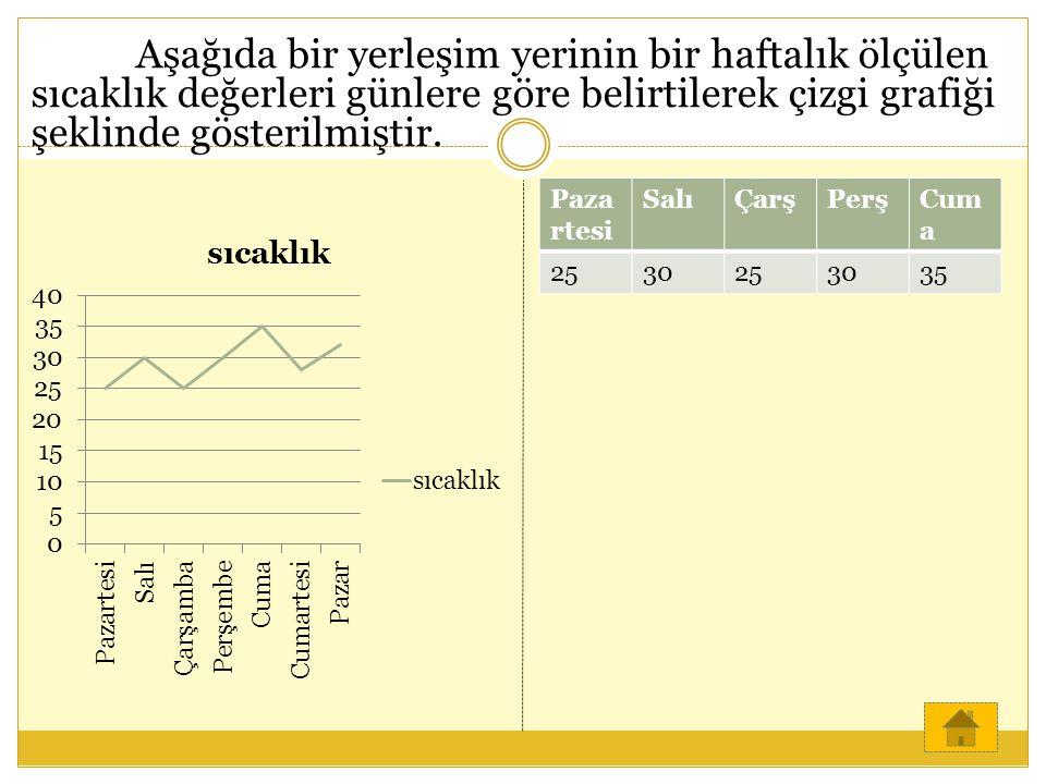 Aşağıda bir yerleşim yerinin bir haftalık ölçülen sıcaklık değerleri günlere göre belirtilerek çizgi grafiği şeklinde gösterilmiştir.