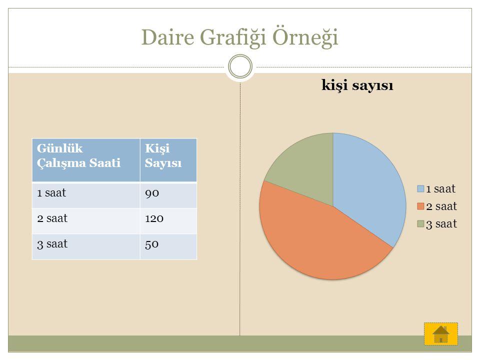 Daire Grafiği Örneği Günlük Çalışma Saati Kişi Sayısı 1 saat 90 2 saat