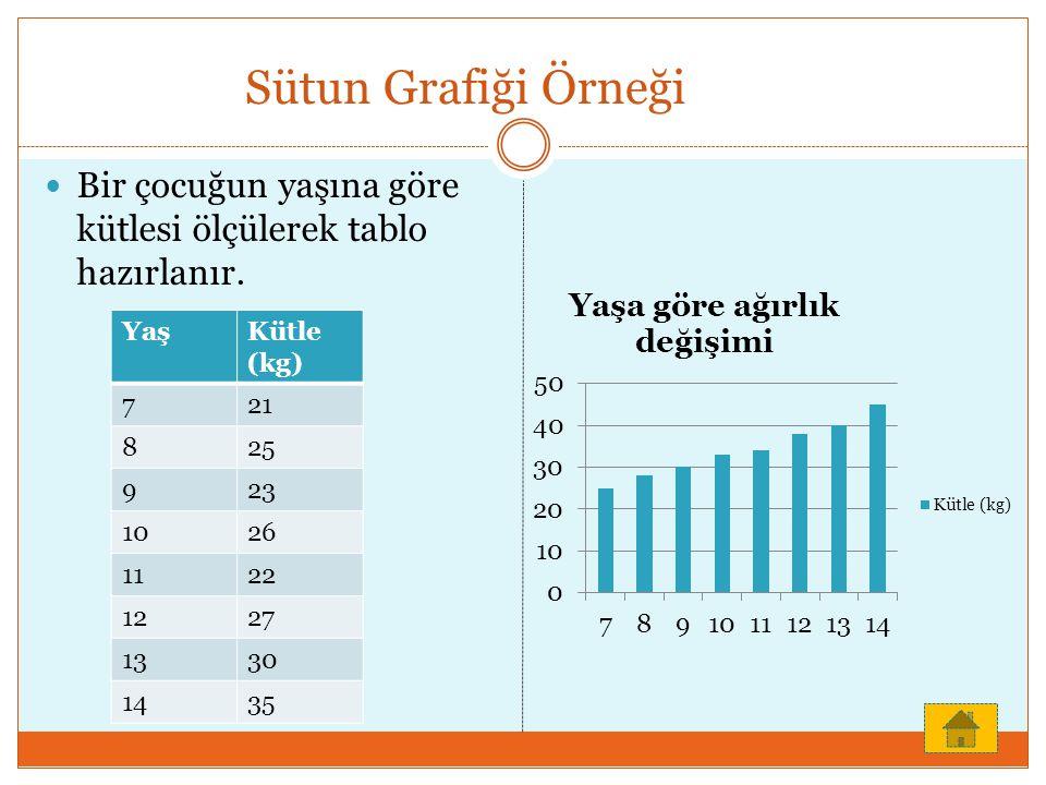 Sütun Grafiği Örneği Bir çocuğun yaşına göre kütlesi ölçülerek tablo hazırlanır. Yaş. Kütle (kg) 7.